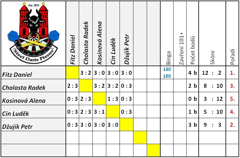 1-kolo-2016-2017-skupina-b